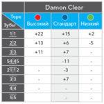 Торк Damon Clear: синий, зеленый, красный